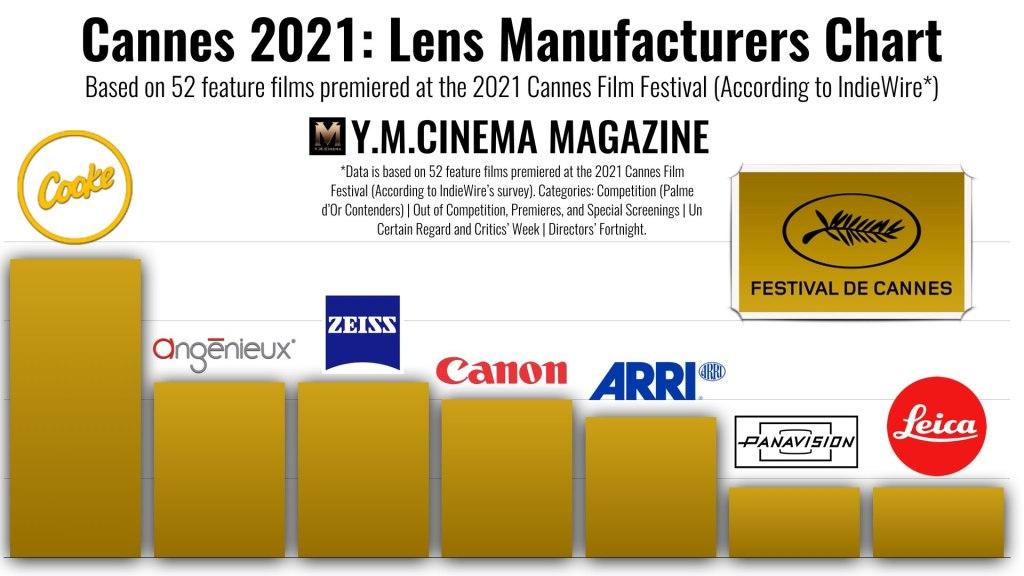 Cannes 2021- Charte des fabricants d'objectifs