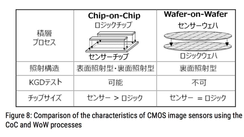 Architecture CMOS empilée : CoC vs. Wow.  Image: Évolution de l'architecture des capteurs d'images grâce aux dispositifs d'empilage.  Par Yusuke OIKE