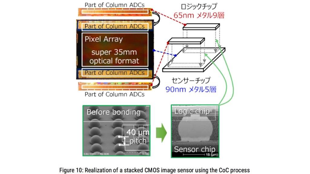 4K et 480 FPS en obturateur global Super 35.  Image: Évolution de l'architecture des capteurs d'images grâce aux dispositifs d'empilage.  Par Yusuke OIKE