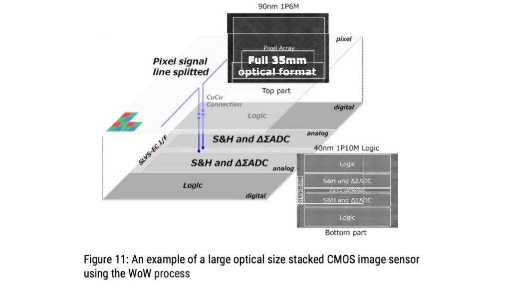 Capteur plein format 50MP - 250 FPS.  Image: Évolution de l'architecture des capteurs d'images grâce aux dispositifs d'empilage.  Par Yusuke OIKE