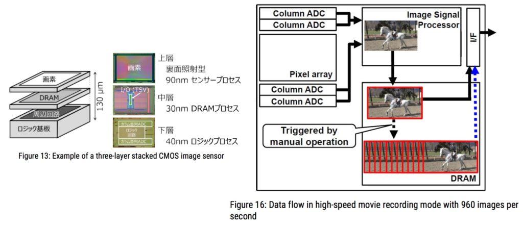 960 FPS en Full HD.  Image: Évolution de l'architecture des capteurs d'images grâce aux dispositifs d'empilage.  Par Yusuke OIKE