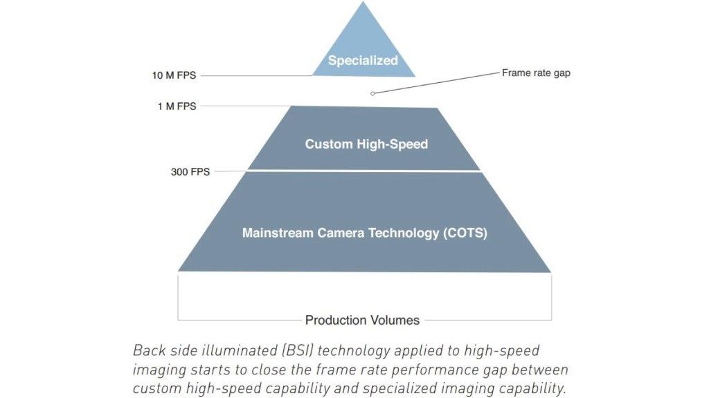 Capteurs BSI en imagerie à grande vitesse