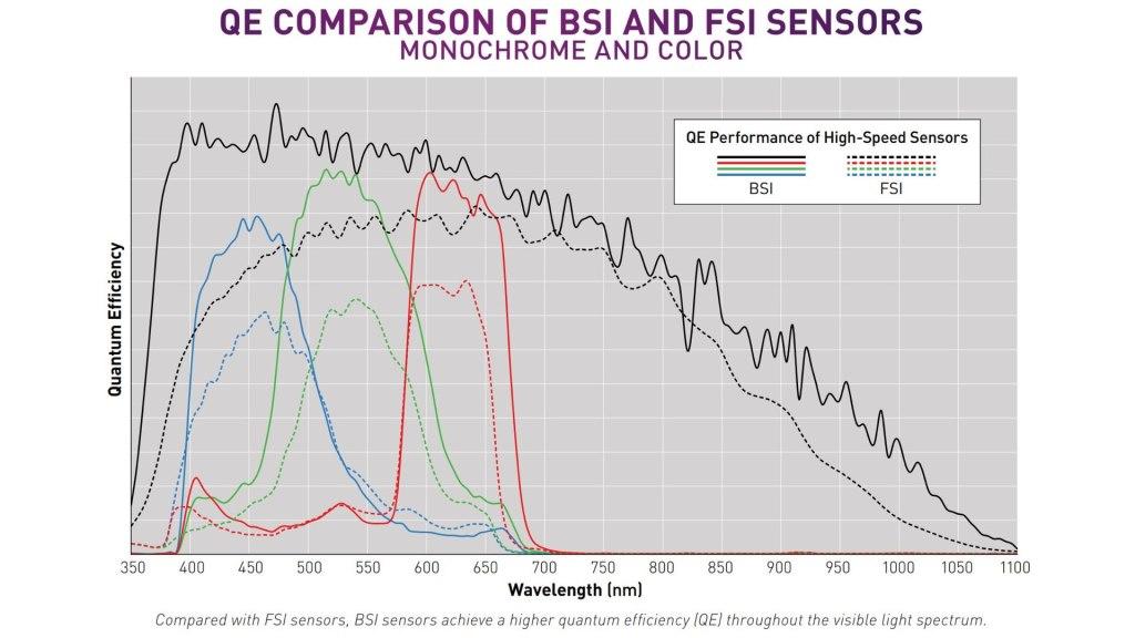 Efficacité quantique: capteurs BSI vs FSI