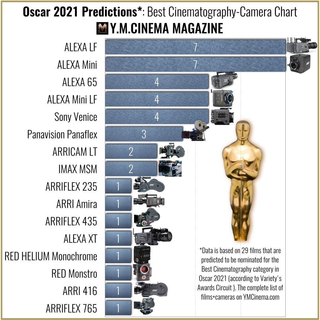 Prédictions Oscar 2021: Meilleur graphique de la cinématographie et de la caméra