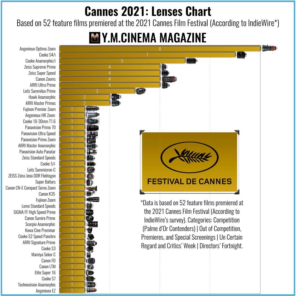 Cannes 2021- Charte des objectifs