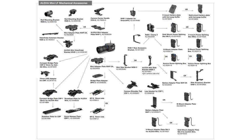 Aperçus de la configuration ARRI: accessoires mécaniques ALEXA Mini LF