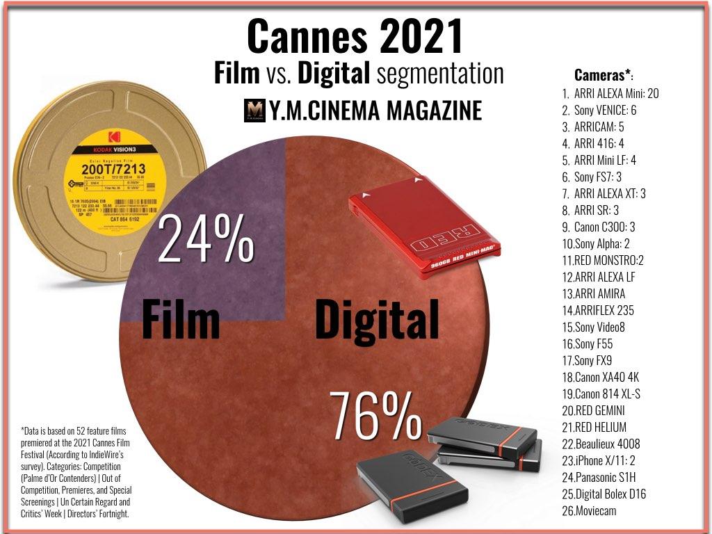 Cannes 2021 Film vs. Segmentation numérique