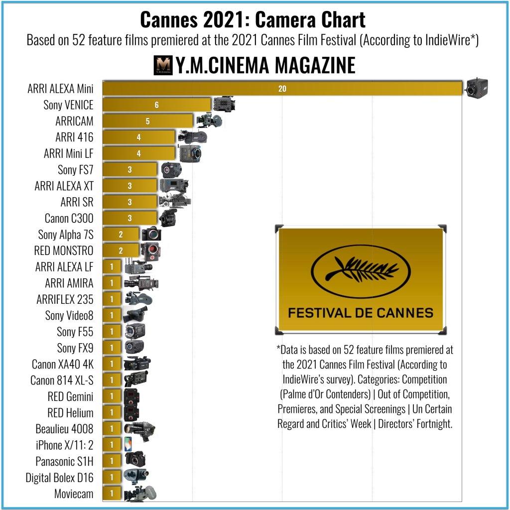 Cannes 2021 : Tableau des caméras