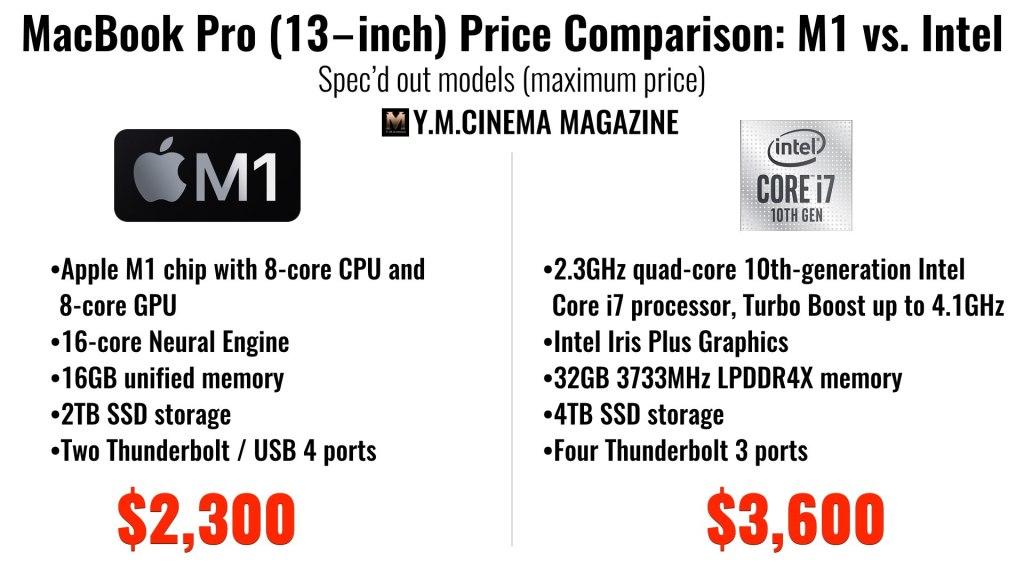 Comparaison des prix du MacBook Pro (13 pouces): M1 contre Intel.