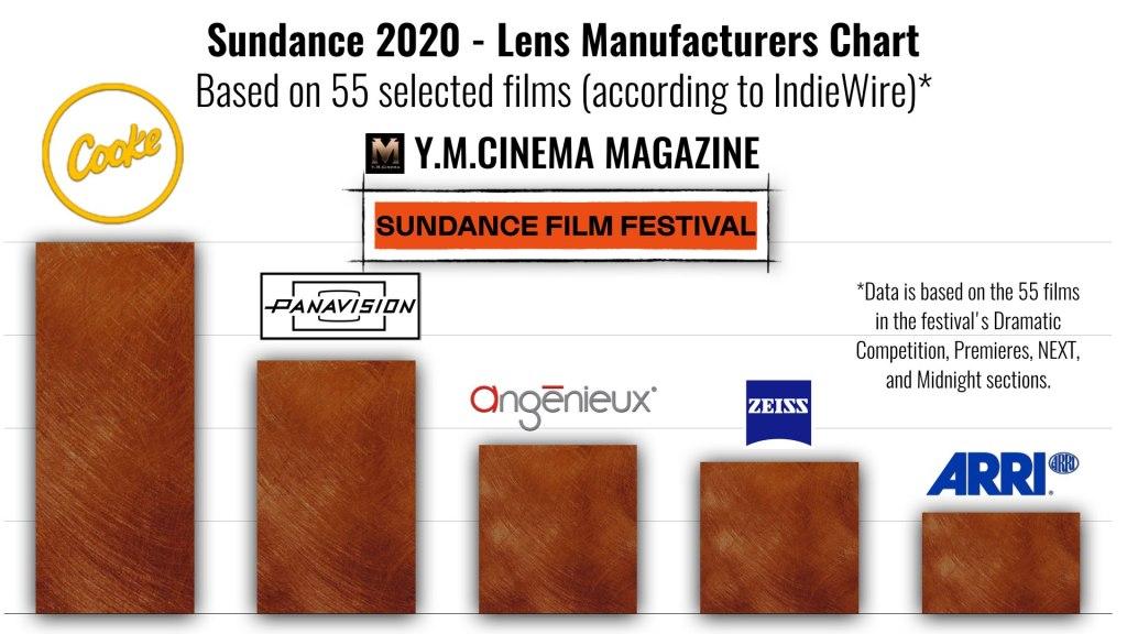 Sundance 2020 - Tableau des fabricants d'objectifs