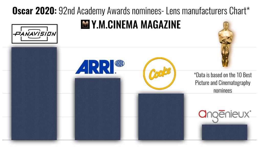 Oscar 2020 - Nominés aux 92e Oscars - Tableau des fabricants d'objectifs
