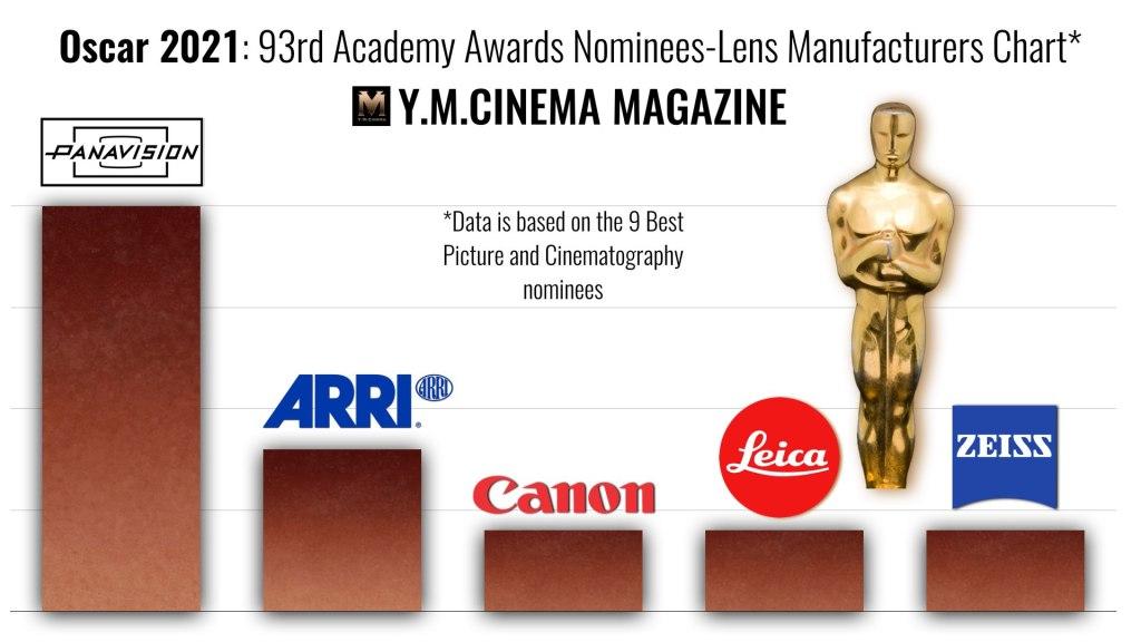 Oscar 2021: 93e Oscars nominés-Tableau des fabricants d'objectifs