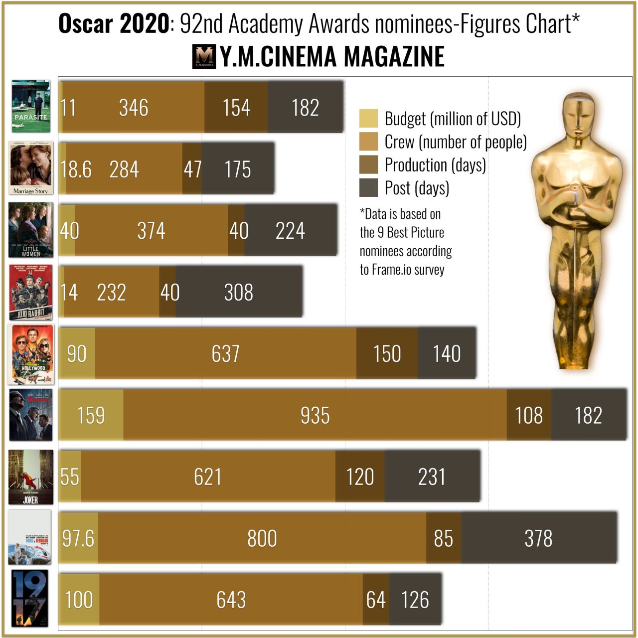Oscar 2020- 92e Oscars nominés-Tableau des chiffres