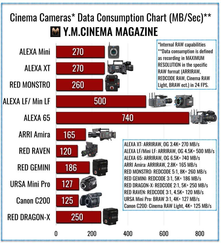 Caméras de cinéma numérique : Tableau de consommation de données