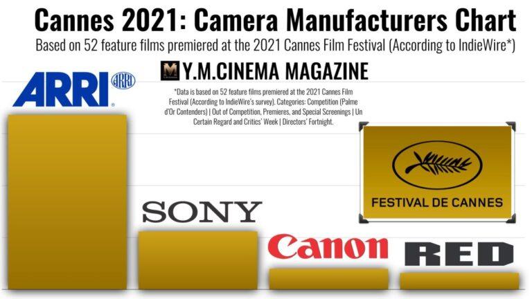 Caméras du Festival de Cannes 2021 : la diversité est la clé