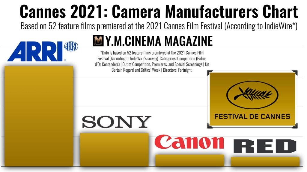 Cannes 2021 : Tableau des fabricants d'appareils photo