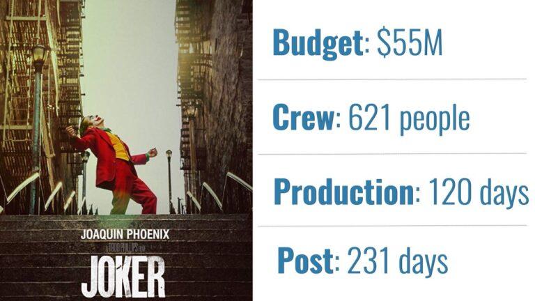 Chiffres des meilleurs films nominés aux Oscars 2020: budget, équipe, production et publication
