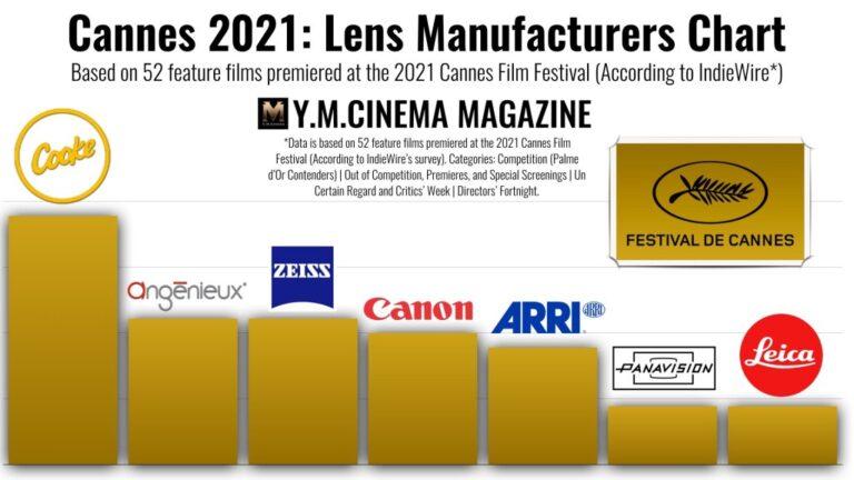 Objectifs du Festival de Cannes 2021 : beaucoup d'optiques !