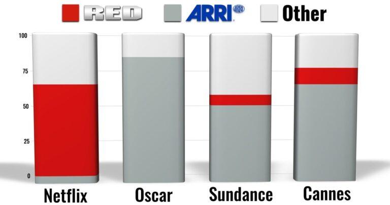 RED, ARRI et autres: aperçu du marché des caméras de cinéma